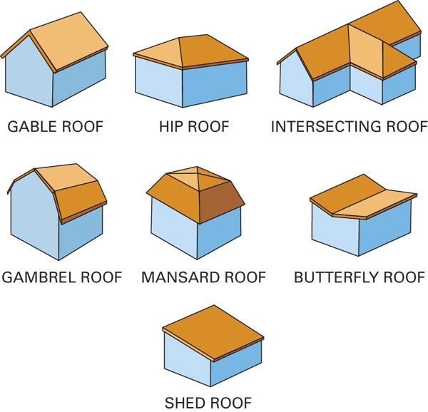 Building a shed style roof ~ The Shed Build